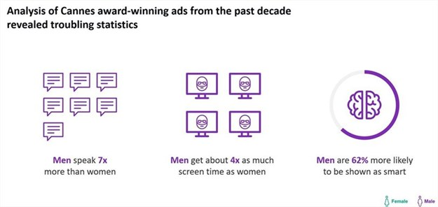 Source: JWT Geena Davis Institute, Unpacking gender bias in advertising Analysis of 2,000 Cannes Lions films from 2006 to 2016