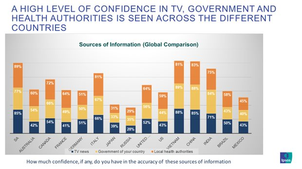 Ipsos poll: Online South Africans have more confidence in government than in business
