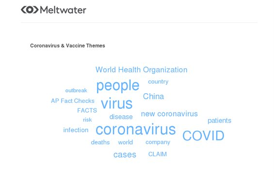 Global trending themes on 'coronavirus and vaccine' in news media between 1 January 2020 and 8 April 2020