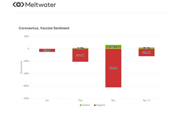 Global sentiment analysis, in numbers on 'coronavirus' and 'vaccine' on social media