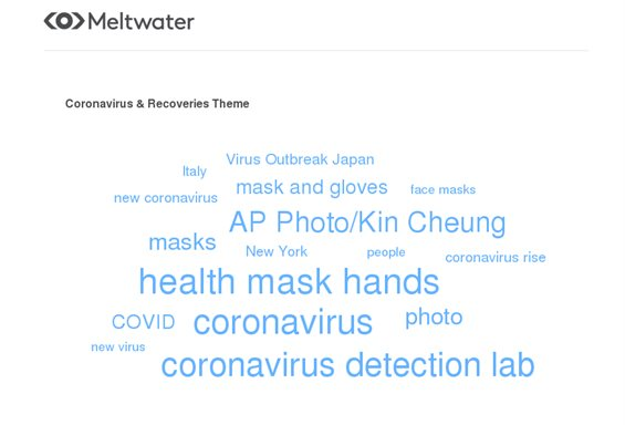 Global trending themes in news media mentions on 'coronavirus' and 'recoveries' between 1 January 2020 and 8 April 2020