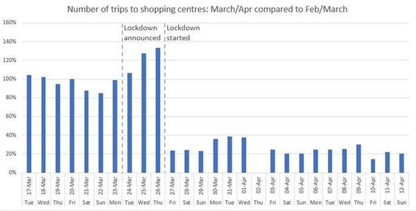 Graph indicates volume of trips to shopping centres each day compared to typical volumes pre-lockdown. Source: Lightstone