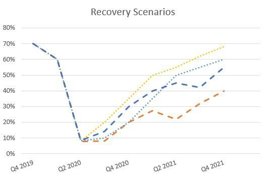 The shape of recovery - and why it may not be the right question to focus on