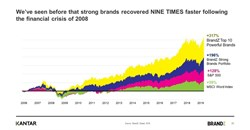 2020 2.0, the new normal and what's next for brands [Part 2]