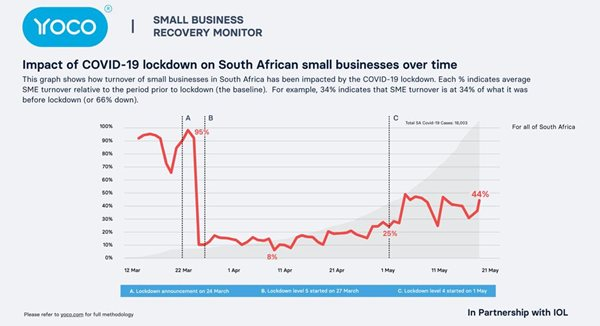 Trading within SMME sector shows recovery as SA adapts