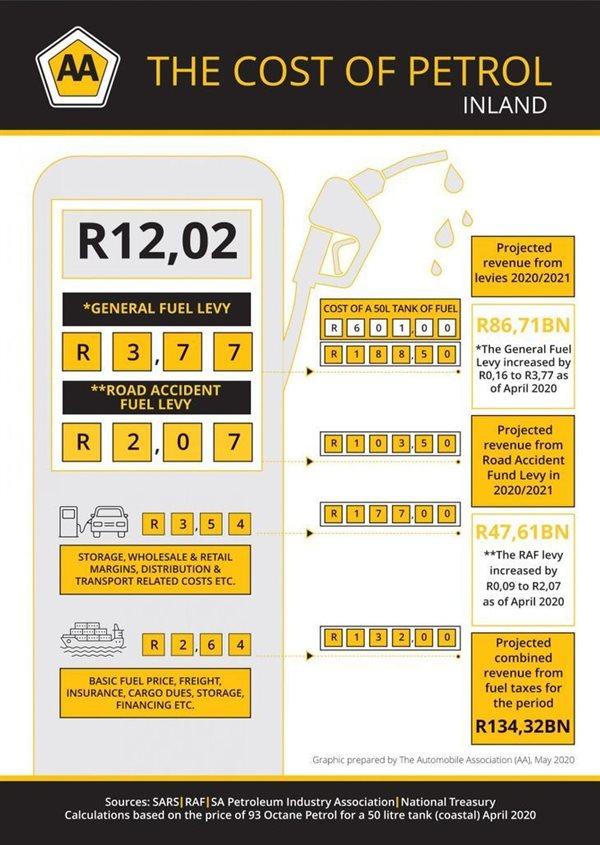 SA Petrol Price 2020 - Where does our money go?