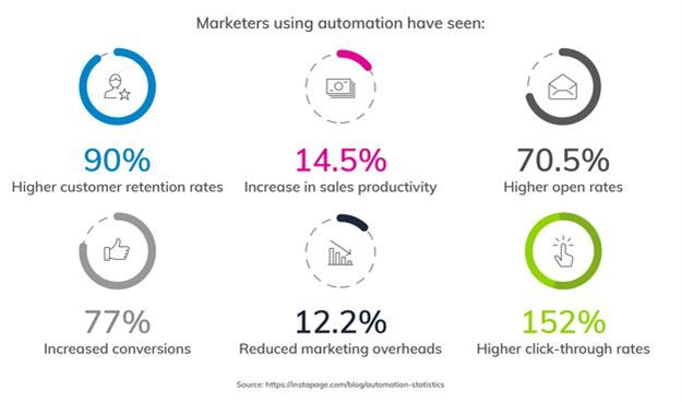 Everlytic launches new marketing guide to advanced communication automation