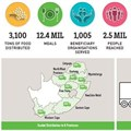 FoodForward SA exceeds R50m target, distributes over 12 million meals
