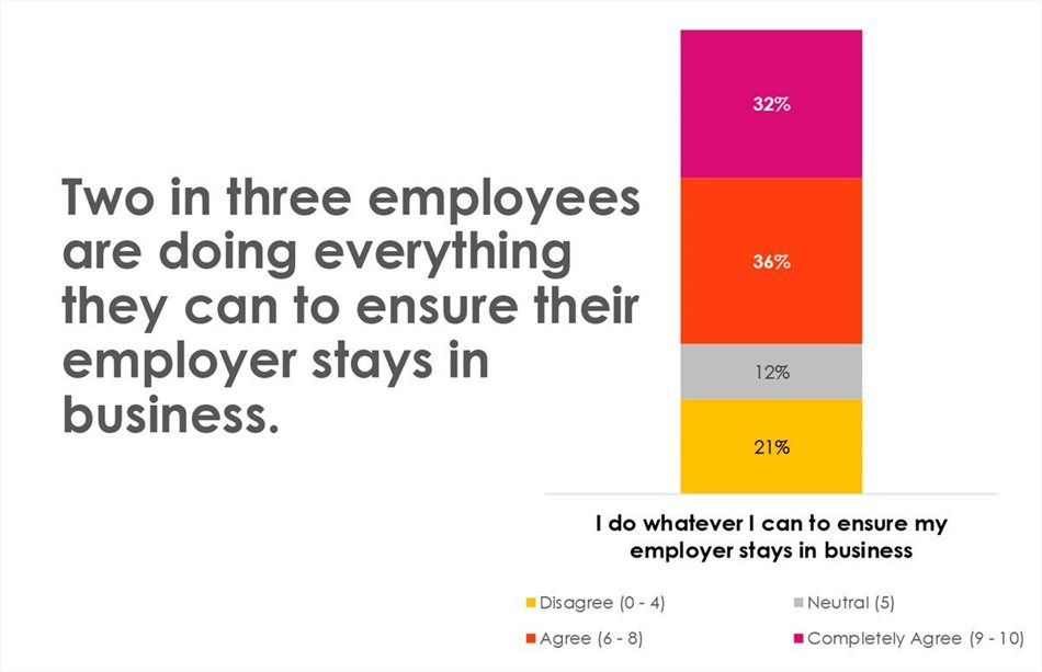 How Covid-19 is impacting your employees