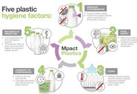 The hygiene factor of plastic packaging