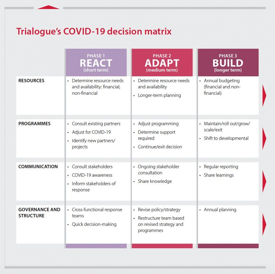 Trialogue's Covid-19 decision matrix