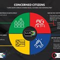 The Concerned Citizens: Infographic, narrative and methodology