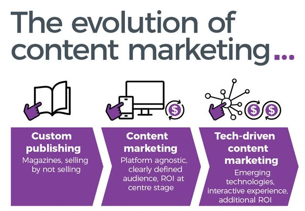 The story of content marketing