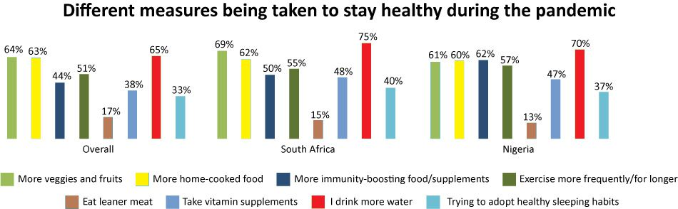 Sub-Saharan Africans increase healthy habits to beat the virus