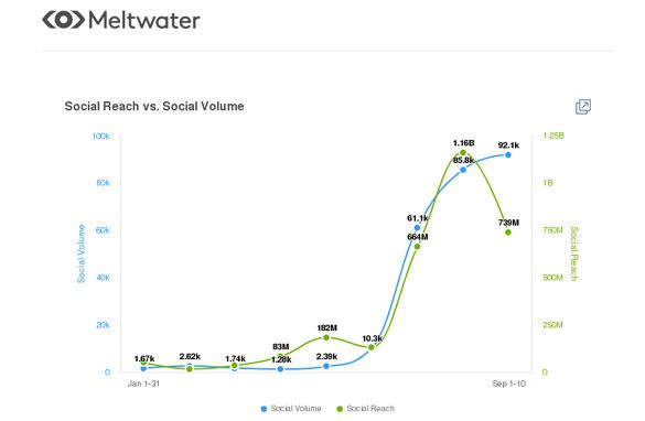Global social reach (green) vs social volume (blue) on 'Jerusalema' between 1 January and 10 September 2020