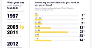 Benchmark your agency against others in the advertising industry