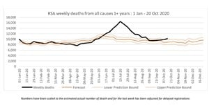 Covid-19: Excess deaths for second week running