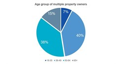 Lightstone data reveals the age groups dominating property investment in SA