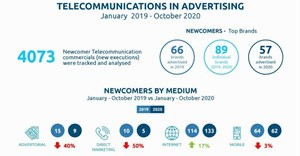South Africa's telecommunications advertising and media research in 2019 and 2020