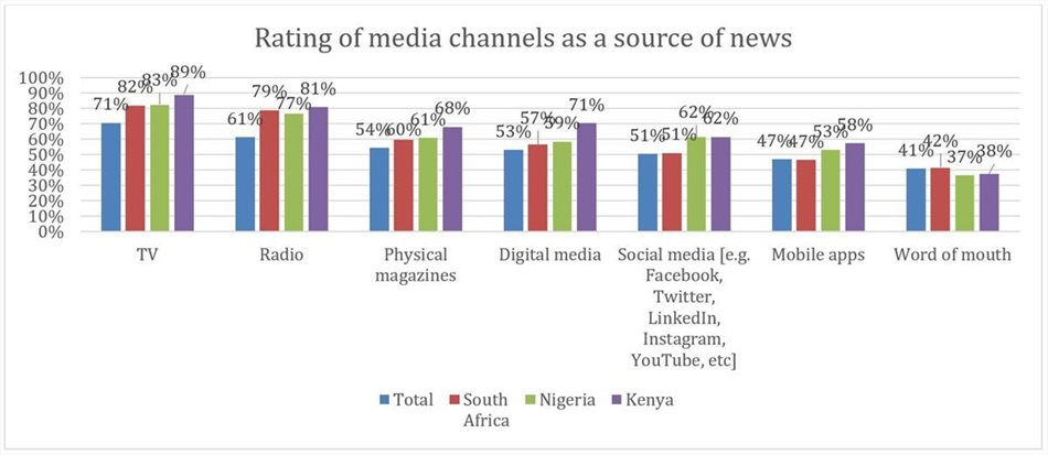Surfing the tides: digital media has come out tops in post-lockdown Africa