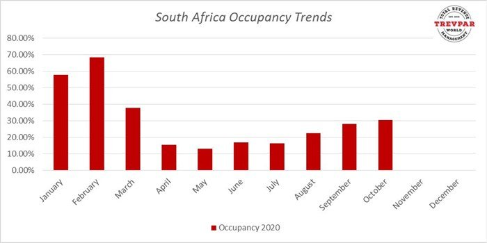 South African Occupancy Trends 2020