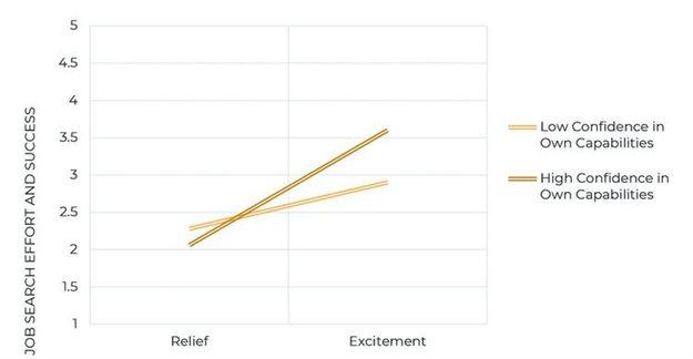 Chart 1. Author provided