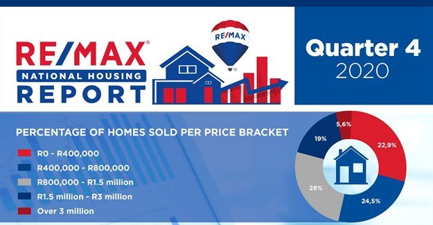 Re/Max Q4 2020 report reveals property market recovery to pre-pandemic levels