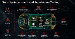 Kaspersky makes threat intelligence reports available for auto industry