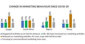 Sub-Saharan marketers dance to a digital tune