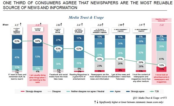 #BizTrends 2021: Not all news is trusted news