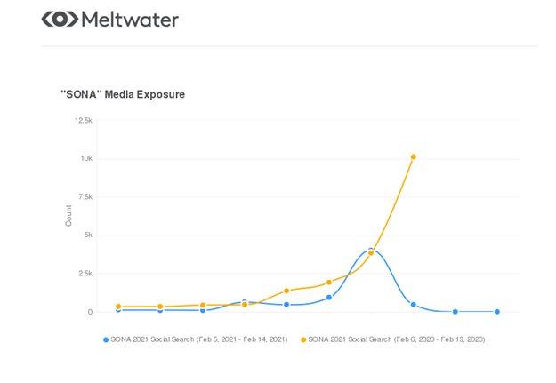 Social Media Exposure on 'SONA' mentions in February 2020 (orange) vs February 2021 (blue)