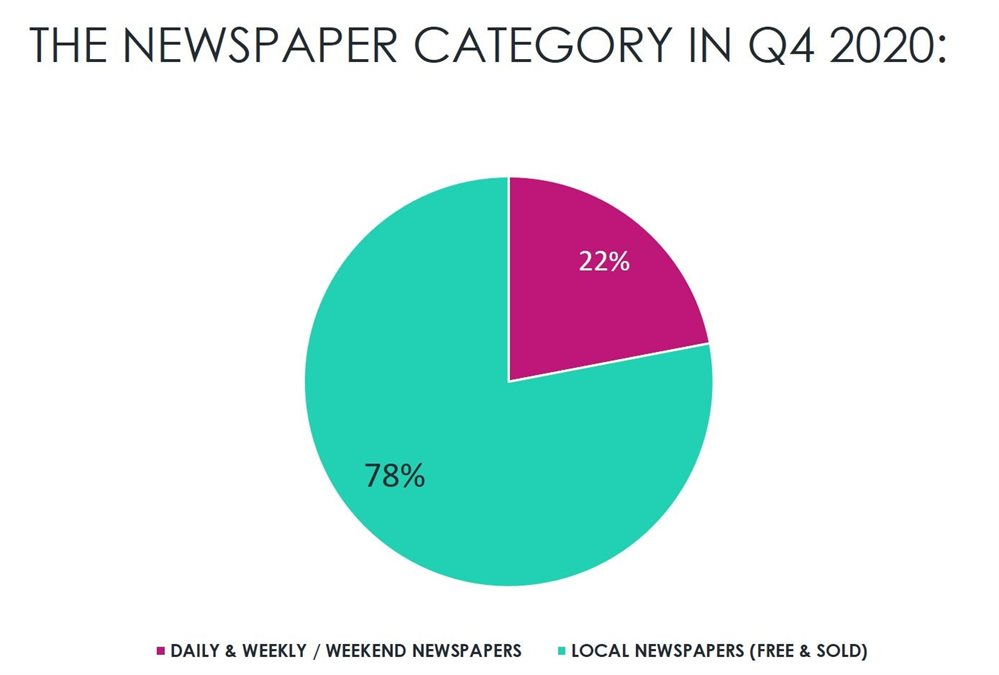 Spark Media's local papers are alive! ABC's show an 8% increase in Q4 denoting a positive trajectory