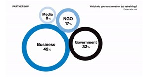 2021 Edelman Trust Barometer reveals increased trust in business
