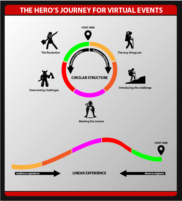 How to use the hero's journey to build engagement at your online event