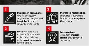 How loyalty and rewards will drive shopper behaviour in SA's retail main market