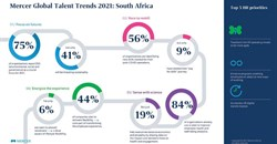 4 global trends driving post-pandemic business recovery - Mercer's Global Talent Trends report
