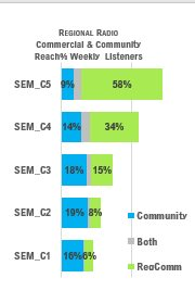 Platform zone: Radio and reading in South Africa