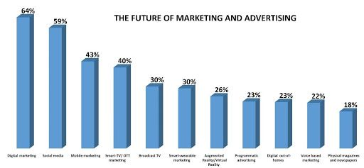 Are marketers focusing on the right channels?