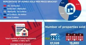 Unprecedented activity in housing market following lockdown - Re/Max Q1 2021 report