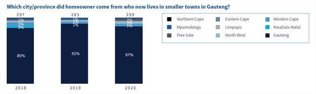 Lightstone unpacks semigration trends across Western Cape, KZN, Gauteng