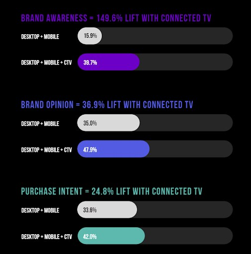 Study from VDX.tv finds video advertising more effective across combination of CTV, desktop and mobile devices