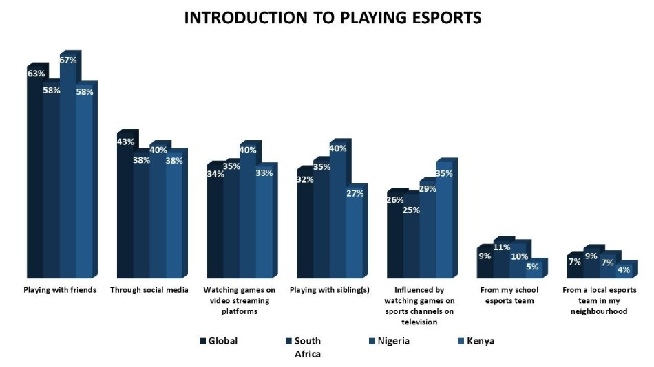 Sub-Saharan brands can do well by advertising via esports