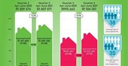 Oobarometer statistics reveal buyers purchasing pandemic-influenced homes