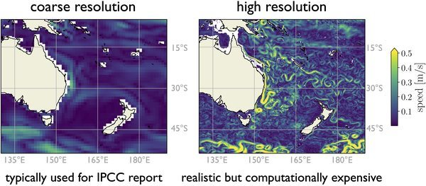 Here you can see ocean surface currents modelled at two different resolutions. On the left is a model akin to those typically used for climate projections. The model on the right is much more accurate and realistic, but is unfortunately too computationally restrictive to be used for climate projections. | Souce: Cosima, author provided