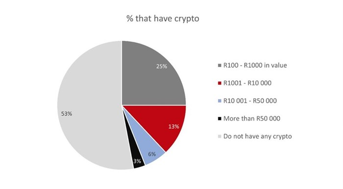 Cryptocurrency the currency of the future? Research reveals what South Africans think