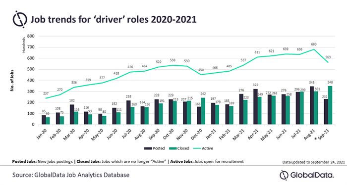 Demand for drivers has doubled, incentives now key - GlobalData