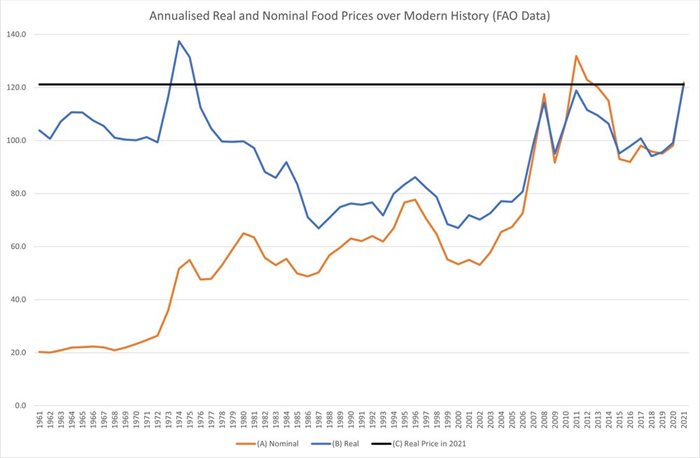 Nominal prices are lower today than in 2011, but real prices are higher. Alastair Smith/FAO data, author provided