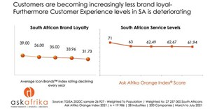 The Ask Afrika Orange Index 2021 Ranking released - Customer experience levels decline during Covid and go digital